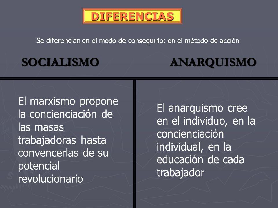 Se diferencian en el modo de conseguirlo: en el método de acción SOCIALISMO ANARQUISMO DIFERENCIAS MASA DE TRABAJADORES ACCIONES DE MASAS: HUELGAS, MANIFESTACIONES, ALGARADAS ESTADO FUERTE PARICIPACIÓN EN LOS PARLAMENTOS Y EN LOS GOBIERNOS BURGUESES INDIVIDUO ACCIONES INDIVIDUALES: TERRORISMO NEGACIÓN DEL ESTADO Y DE TODO PODER NO PARTICIPAN EN LOS PARLAMENTOS NI EN LOS GOBIERNOS