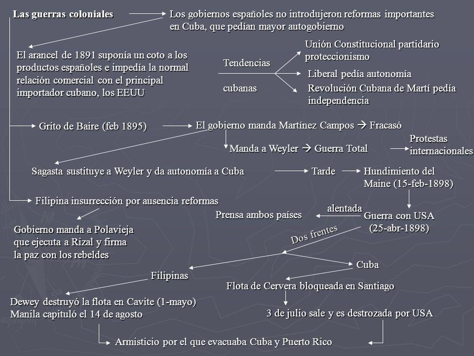 Las guerras coloniales Los gobiernos españoles no introdujeron reformas importantes en Cuba, que pedían mayor autogobierno El arancel de 1891 suponía