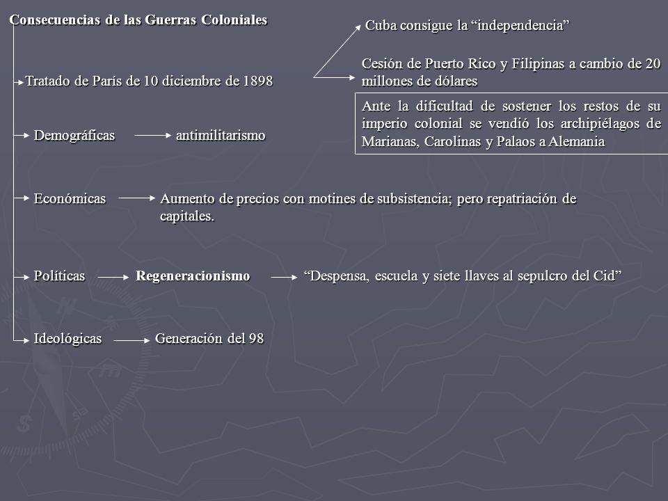 Tratado de París de 10 diciembre de 1898 Consecuencias de las Guerras Coloniales Cuba consigue la independencia Cesión de Puerto Rico y Filipinas a ca