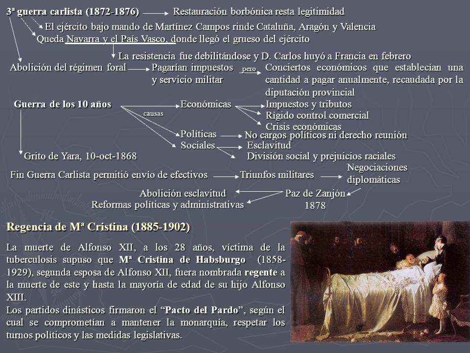 3ª guerra carlista (1872-1876) Restauración borbónica resta legitimidad El ejército bajo mando de Martínez Campos rinde Cataluña, Aragón y Valencia Qu