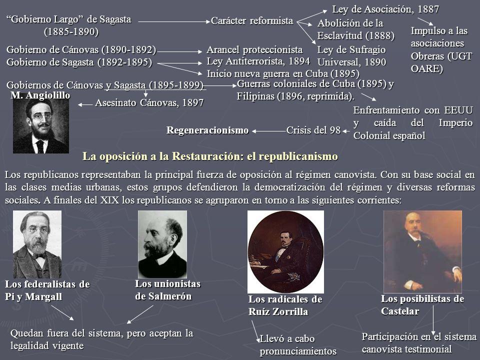 Gobierno Largo de Sagasta (1885-1890) (1885-1890) Carácter reformista Ley de Asociación, 1887 Abolición de la Esclavitud (1888) Ley de Sufragio Univer