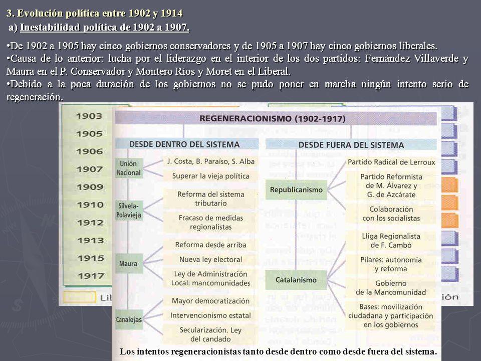 a) Inestabilidad política de 1902 a 1907. De 1902 a 1905 hay cinco gobiernos conservadores y de 1905 a 1907 hay cinco gobiernos liberales.De 1902 a 19