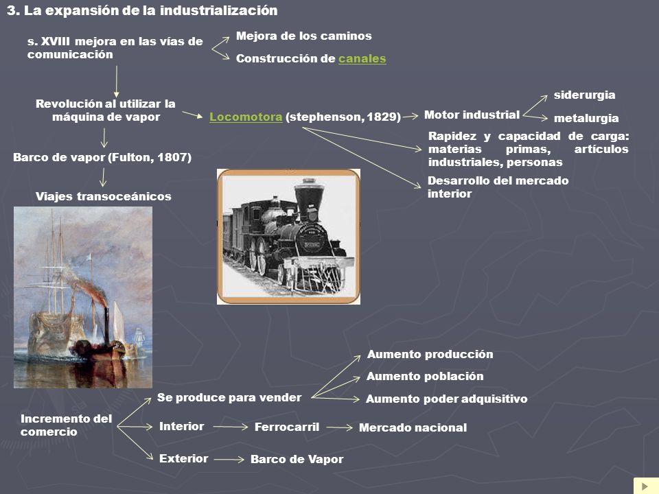 Viajes transoceánicos LocomotoraLocomotora (stephenson, 1829) Interior Incremento del comercio 3. La expansión de la industrialización s. XVIII mejora