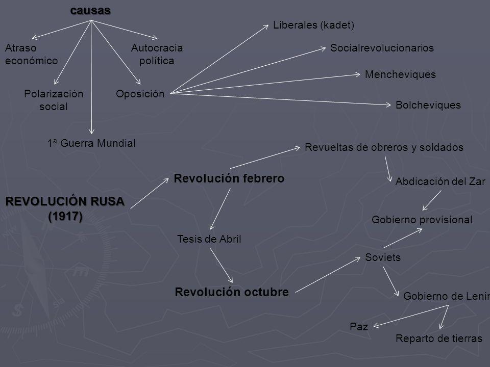 causas Atraso económico Autocracia política Polarización social Oposición 1ª Guerra Mundial REVOLUCIÓN RUSA (1917) Revolución febrero Liberales (kadet