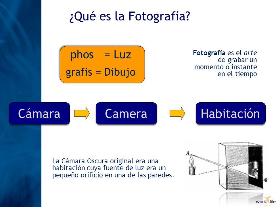 ¿Qué es la Fotografía? phos = Luz grafis = Dibujo Fotografía es el arte de grabar un momento o instante en el tiempo CámaraCameraHabitación La Cámara