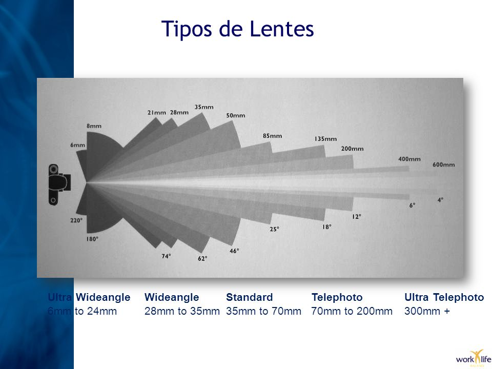 Tipos de Lentes Ultra Wideangle 6mm to 24mm Wideangle 28mm to 35mm Standard 35mm to 70mm Telephoto 70mm to 200mm Ultra Telephoto 300mm +