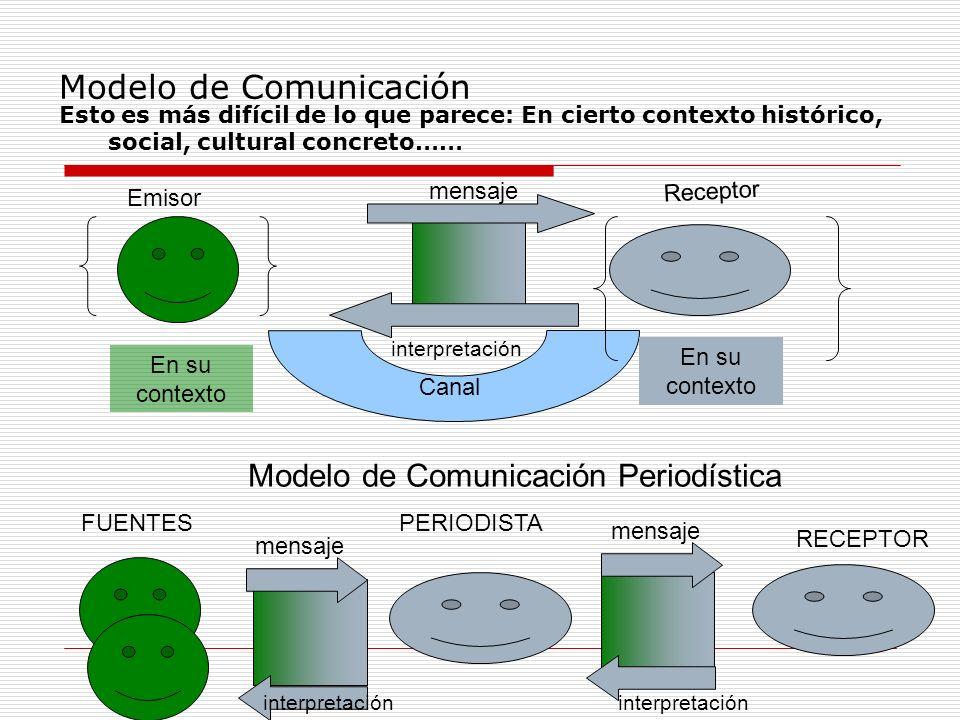 Modelo de Comunicación Emisor Receptor mensaje Canal En su contexto Esto es más difícil de lo que parece: En cierto contexto histórico, social, cultur