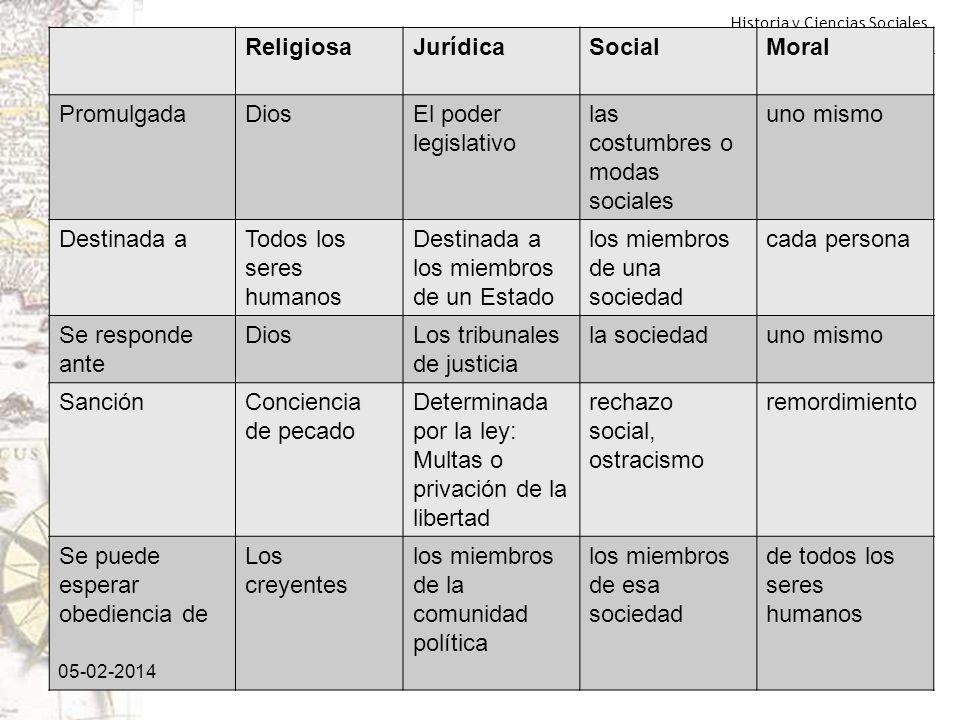 Historia y Ciencias Sociales Geografía 4 ReligiosaJurídicaSocialMoral PromulgadaDiosEl poder legislativo las costumbres o modas sociales uno mismo Des