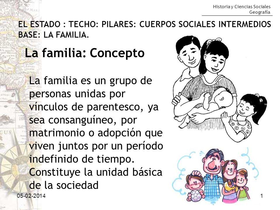 Historia y Ciencias Sociales Geografía 05-02-20141 La familia: Concepto EL ESTADO : TECHO: PILARES: CUERPOS SOCIALES INTERMEDIOS BASE: LA FAMILIA. La