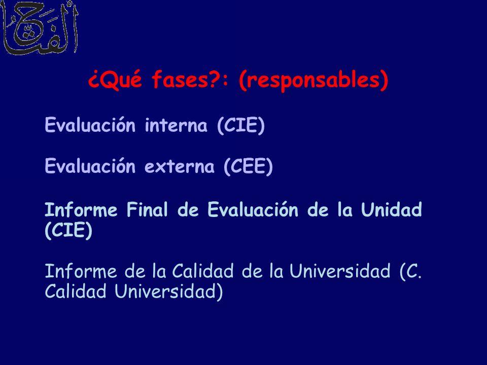 ¿Qué fases?: (responsables) Evaluación interna (CIE) Evaluación externa (CEE) Informe Final de Evaluación de la Unidad (CIE) Informe de la Calidad de