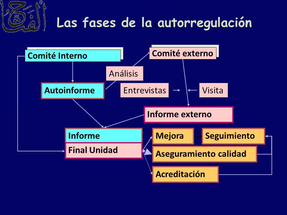 Las fases de la autorregulación Comité Interno Comité externo Autoinforme Informe externo VisitaEntrevistas Informe Final Unidad Análisis MejoraSeguim