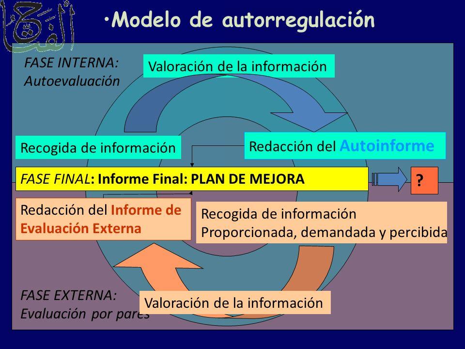 Modelo de autorregulación Recogida de información Valoración de la información Redacción del Autoinforme Redacción del Informe de Evaluación Externa R