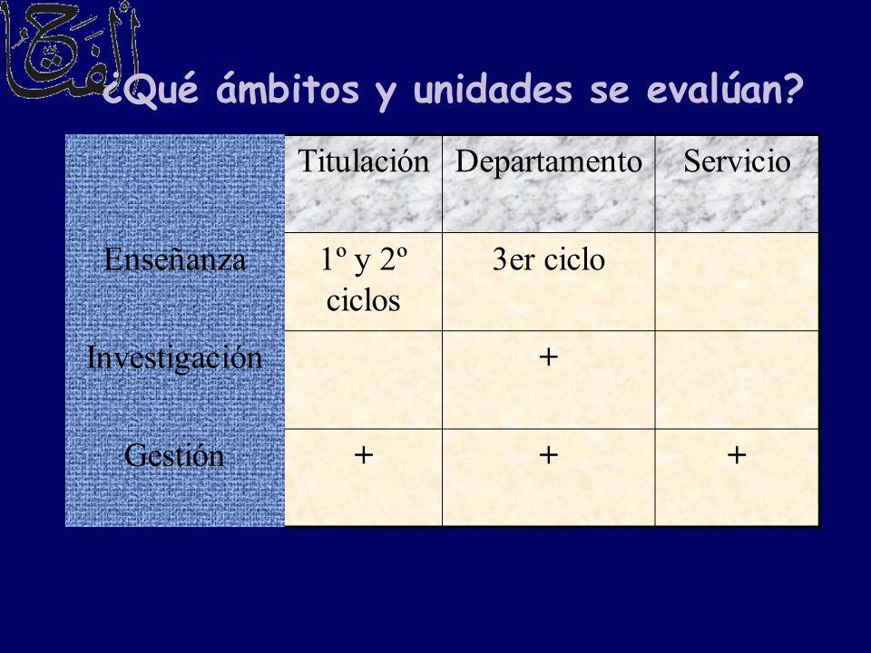 ¿Qué ámbitos y unidades se evalúan? TitulaciónDepartamentoServicio Enseñanza1º y 2º ciclos 3er ciclo Investigación+ Gestión+++