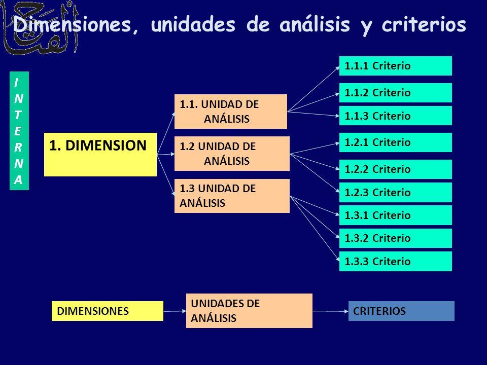Dimensiones, unidades de análisis y criterios INTERNAINTERNA 1. DIMENSION 1.1. UNIDAD DE ANÁLISIS 1.2 UNIDAD DE ANÁLISIS DIMENSIONES UNIDADES DE ANÁLI