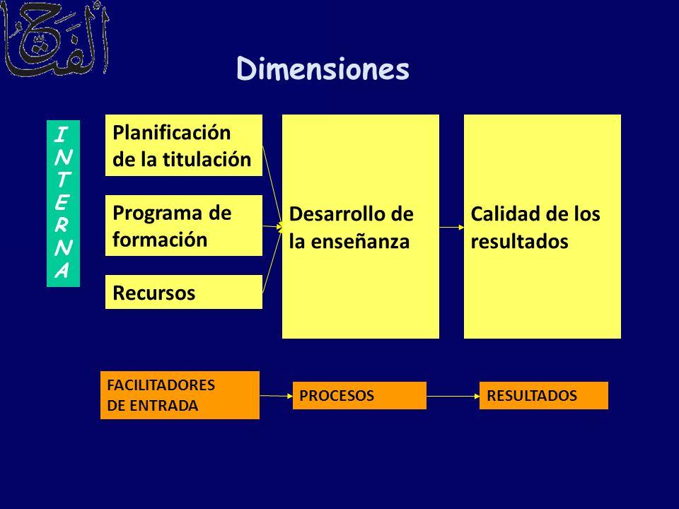 Dimensiones INTERNAINTERNA Planificación de la titulación Programa de formación Recursos Desarrollo de la enseñanza Calidad de los resultados FACILITA
