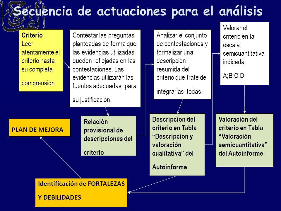 Criterio Leer atentamente el criterio hasta su completa comprensión Contestar las preguntas planteadas de forma que las evidencias utilizadas queden r