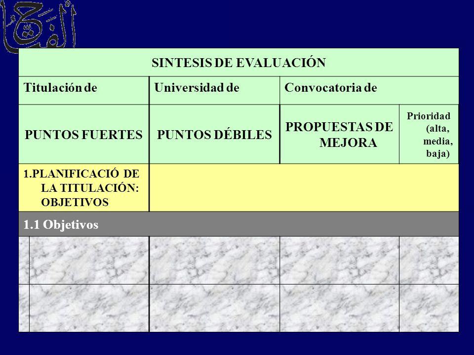 SINTESIS DE EVALUACIÓN Titulación deUniversidad deConvocatoria de PUNTOS FUERTESPUNTOS DÉBILES PROPUESTAS DE MEJORA Prioridad (alta, media, baja) 1.PL