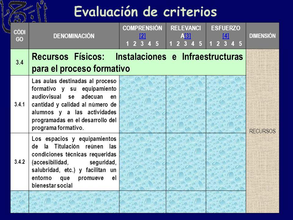 Evaluación de criterios CÓDI GO DENOMINACIÓN COMPRENSIÓN [2] [2] 1 2 3 4 5 RELEVANCI A[3][3] 1 2 3 4 5 ESFUERZO [4] 1 2 3 4 5 DIMENSIÓN 3.4 Recursos F