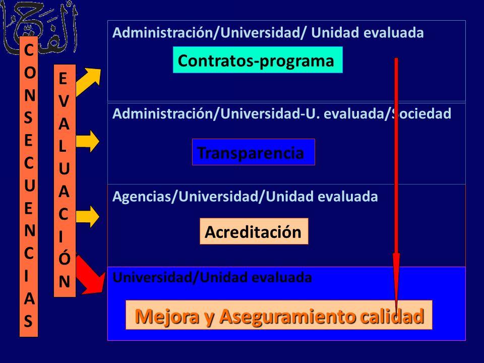 Agencias/Universidad/Unidad evaluada Contratos-programa Acreditación Administración/Universidad/ Unidad evaluada Administración/Universidad-U. evaluad