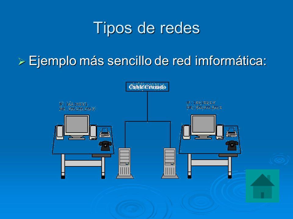 Tipos de redes Ejemplo más sencillo de red imformática: Ejemplo más sencillo de red imformática: Cable Cruzado