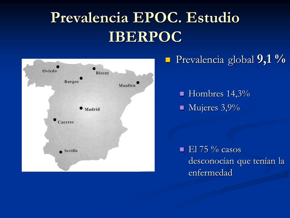 Prevalencia EPOC. Estudio IBERPOC Prevalencia global 9,1 % Hombres 14,3% Mujeres 3,9% El 75 % casos desconocían que tenían la enfermedad
