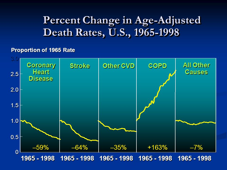 Percent Change in Age-Adjusted Death Rates, U.S., 1965-1998 0 0 0.5 1.0 1.5 2.0 2.5 3.0 Proportion of 1965 Rate 1965 - 1998 –59% –64% –35% +163% –7% C