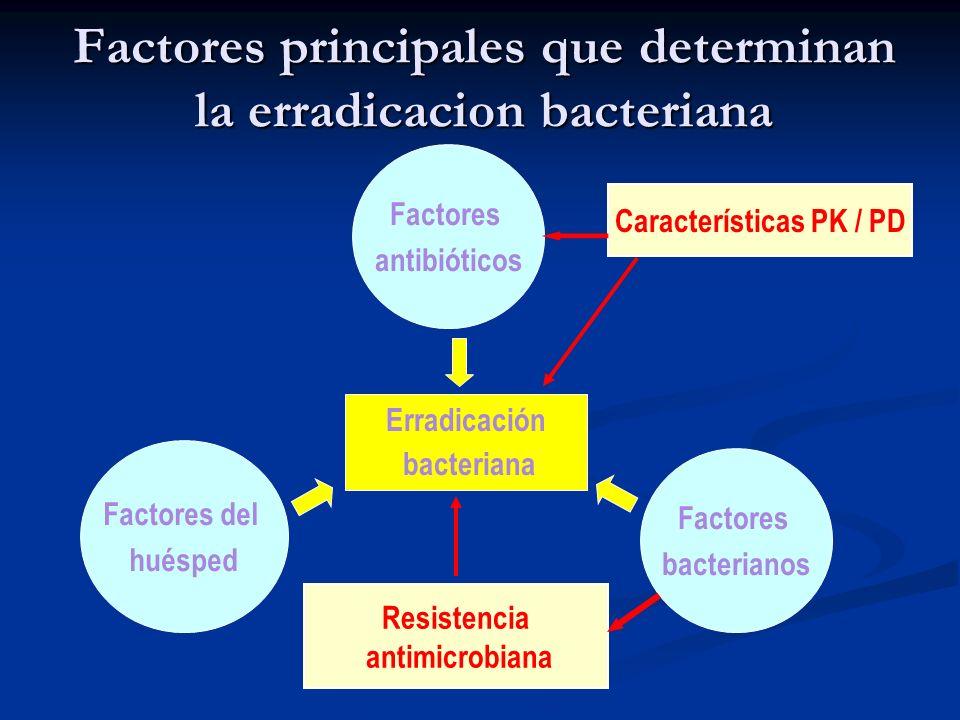 Factores antibióticos Factores bacterianos Factores del huésped Erradicación bacteriana Características PK / PD Resistencia antimicrobiana Factores pr