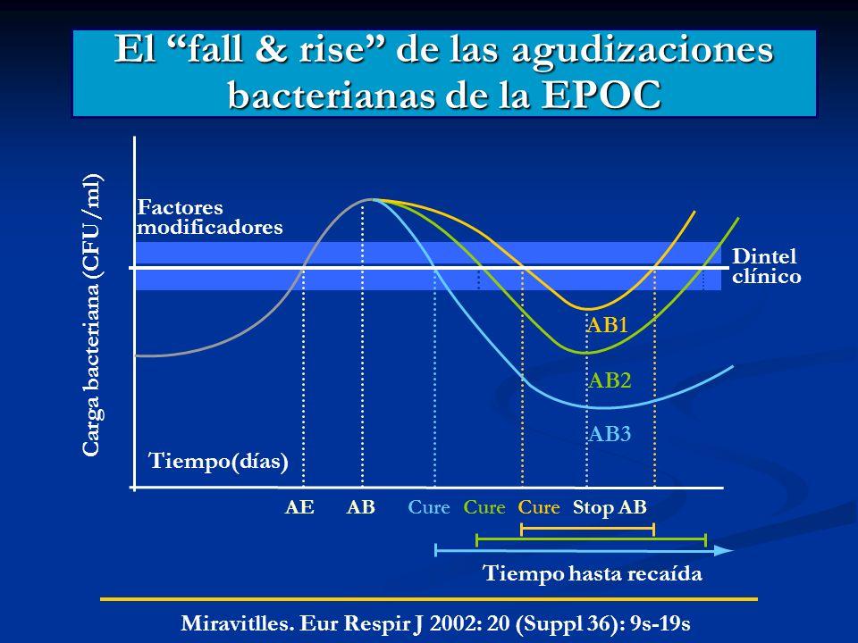 El fall & rise de las agudizaciones bacterianas de la EPOC Factores modificadores Carga bacteriana (CFU/ml) Tiempo(días) Dintel clínico AB1 AB2 AB3 AE