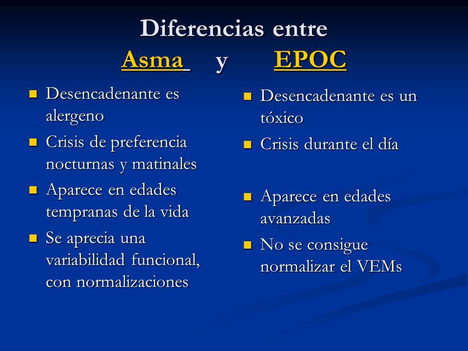 Diferencias entre Asma y EPOC Desencadenante es alergeno Desencadenante es alergeno Crisis de preferencia nocturnas y matinales Crisis de preferencia