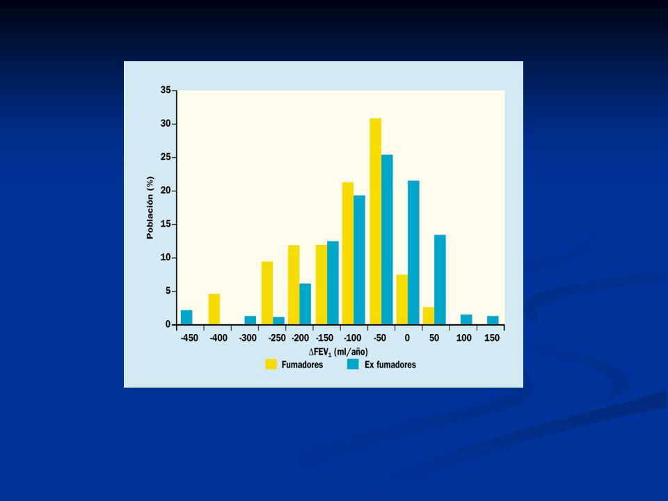 Manejo de la EPOC Estadío II EPOC moderado Características Tratamiento recomendado FEV 1 /FVC < 70% 50% < FEV 1 < 80% referencia con o sin síntomas crónicos Broncodilatadores de acción corta cuando precise Tratamiento regular con uno o más broncodilatadores de acción prolongada Rehabilitación