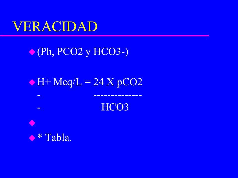 VERACIDAD u (Ph, PCO2 y HCO3-) u H+ Meq/L = 24 X pCO2 - -------------- - HCO3 u u * Tabla.