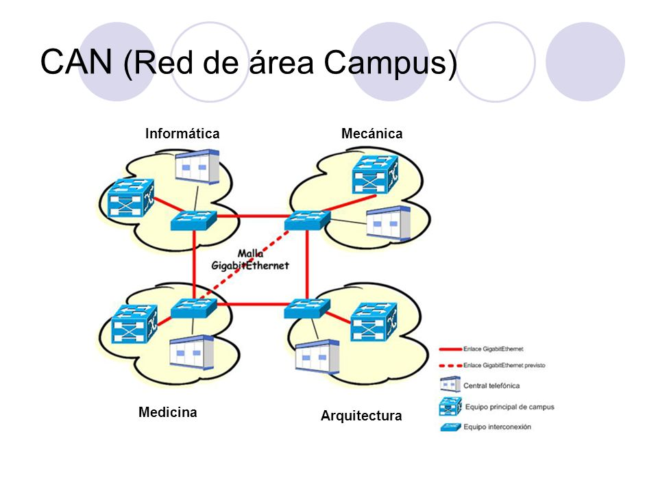 CAN (Red de área Campus) Mecánica Medicina Arquitectura Informática