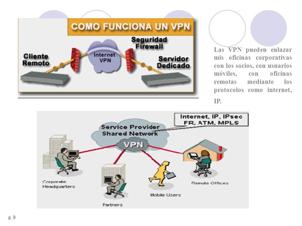 p. 9 Las VPN pueden enlazar mis oficinas corporativas con los socios, con usuarios móviles, con oficinas remotas mediante los protocolos como internet