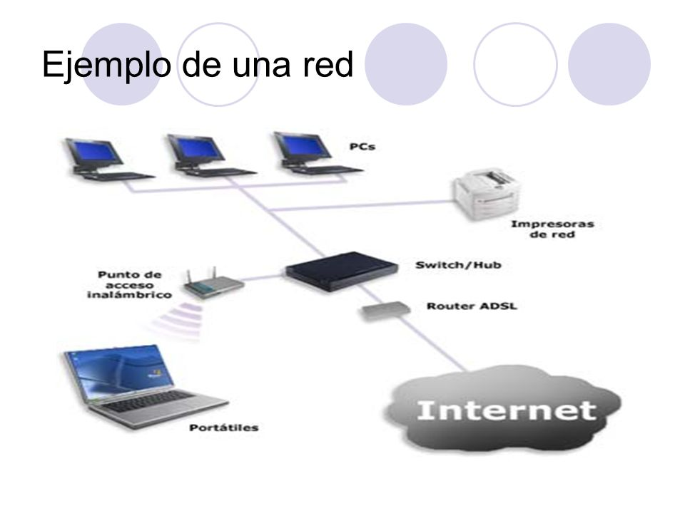 Ejemplo de una red