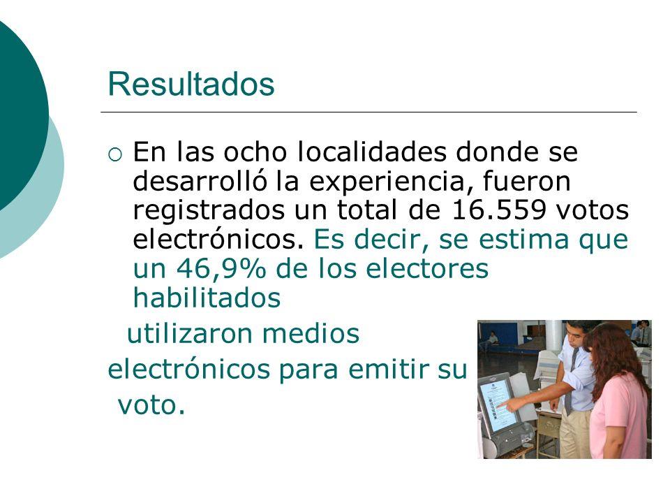 Resultados En las ocho localidades donde se desarrolló la experiencia, fueron registrados un total de 16.559 votos electrónicos.