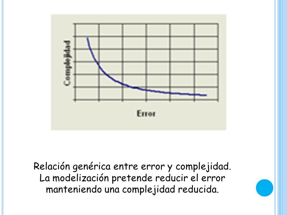Relación genérica entre error y complejidad. La modelización pretende reducir el error manteniendo una complejidad reducida.