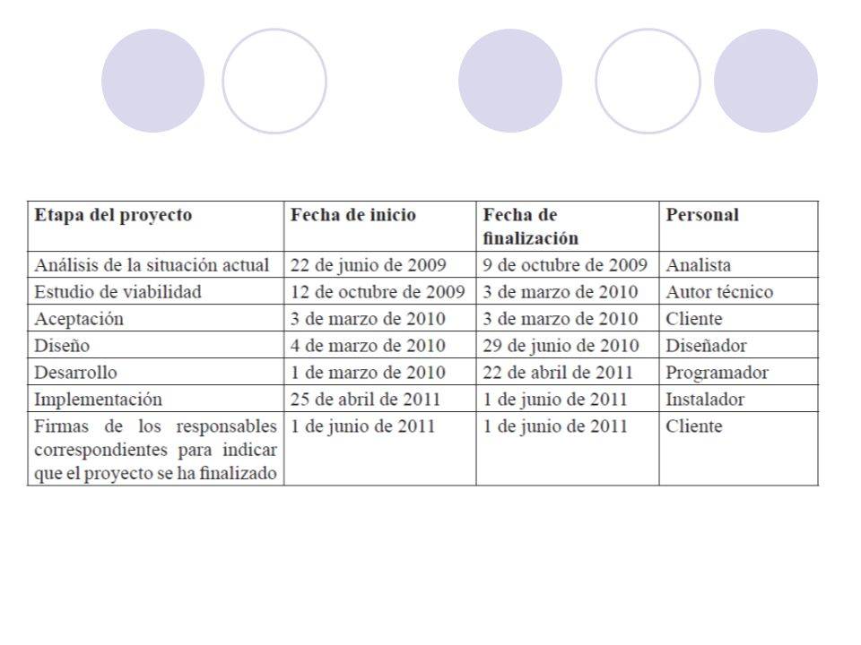 (a) i) Identifique dos elementos que habrá en el documento de inicio del proyecto del sistema de información de Moldazia.