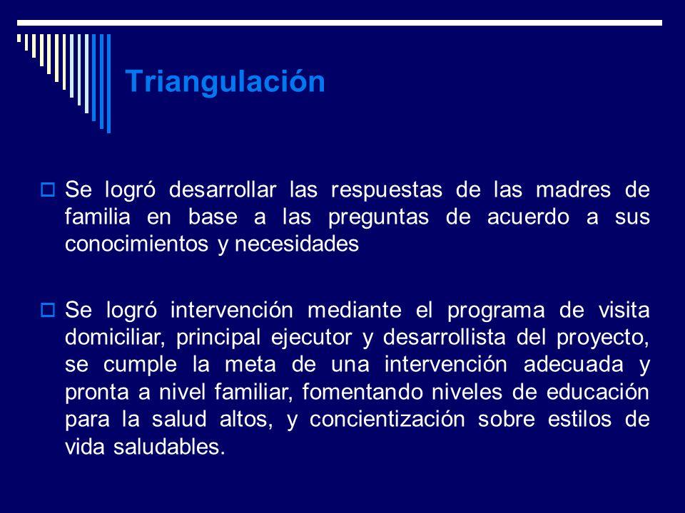 Anny Miranda González --- Marco Metodológico Triangulación Se logró desarrollar las respuestas de las madres de familia en base a las preguntas de acu