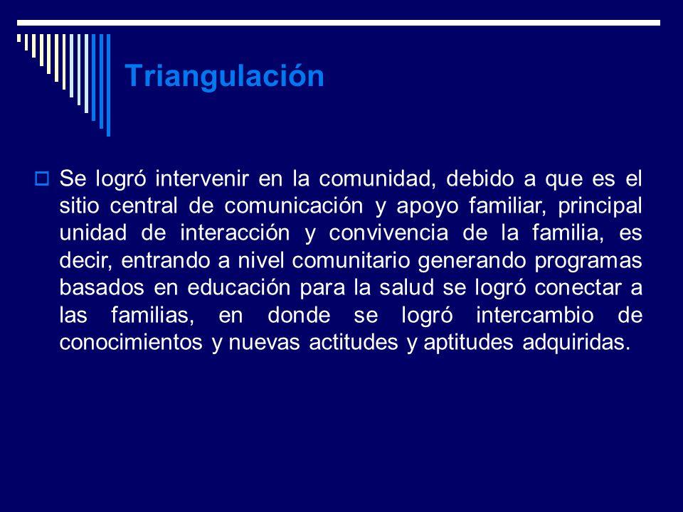 Anny Miranda González --- Marco Metodológico Triangulación Se logró intervenir en la comunidad, debido a que es el sitio central de comunicación y apo