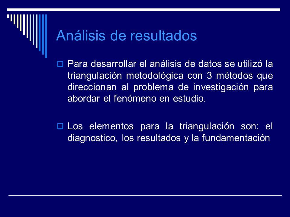 Análisis de resultados Para desarrollar el análisis de datos se utilizó la triangulación metodológica con 3 métodos que direccionan al problema de inv