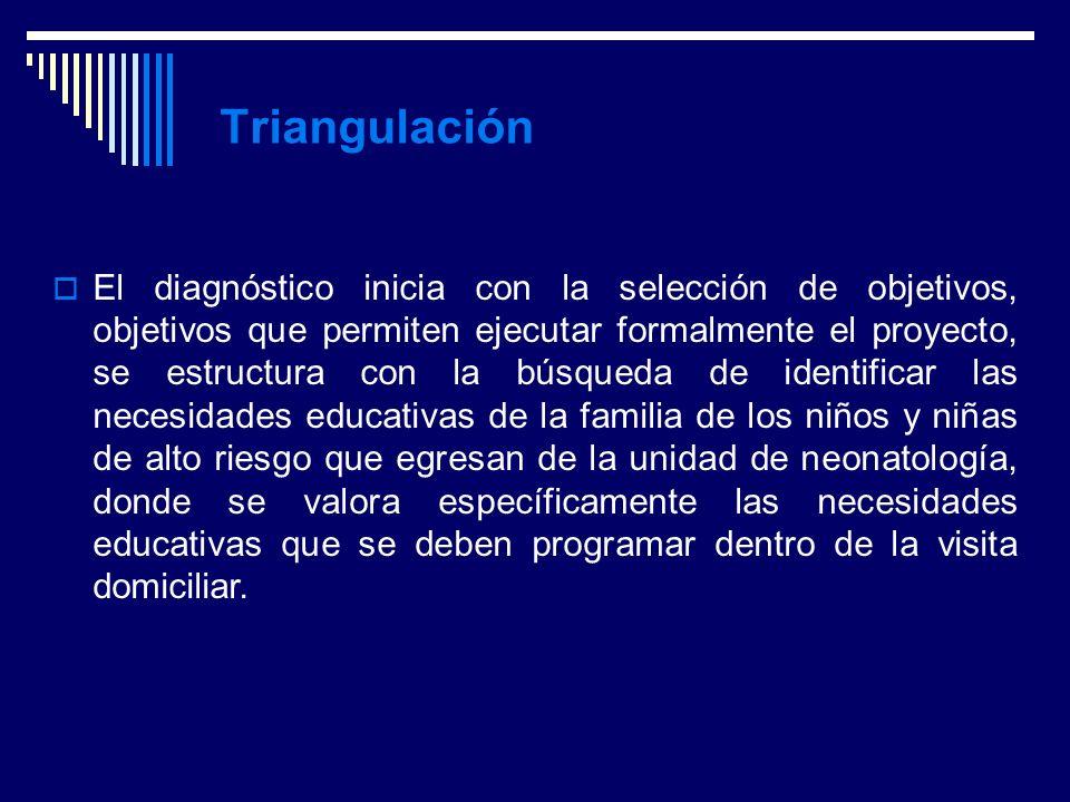 Anny Miranda González --- Marco Metodológico Triangulación El diagnóstico inicia con la selección de objetivos, objetivos que permiten ejecutar formal