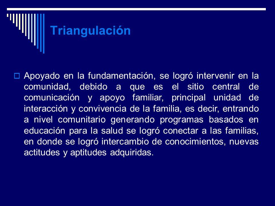 Anny Miranda González --- Marco Metodológico Triangulación Apoyado en la fundamentación, se logró intervenir en la comunidad, debido a que es el sitio