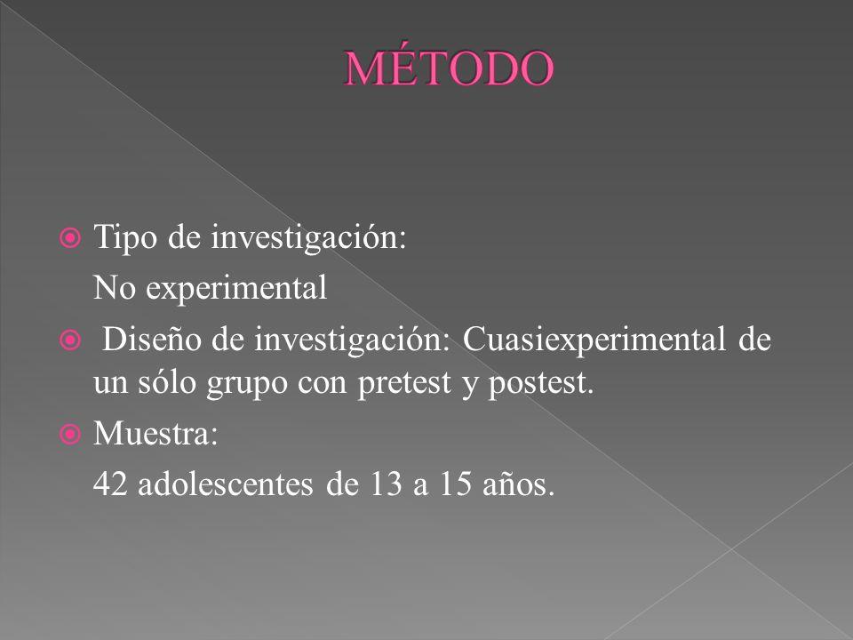 Tipo de investigación: No experimental Diseño de investigación: Cuasiexperimental de un sólo grupo con pretest y postest. Muestra: 42 adolescentes de