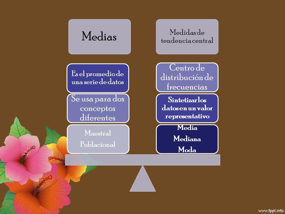 Medias Medidas de tendencia central Media Mediana Moda Sintetizar los datos en un valor representativo Centro de distribución de frecuencias Maestral