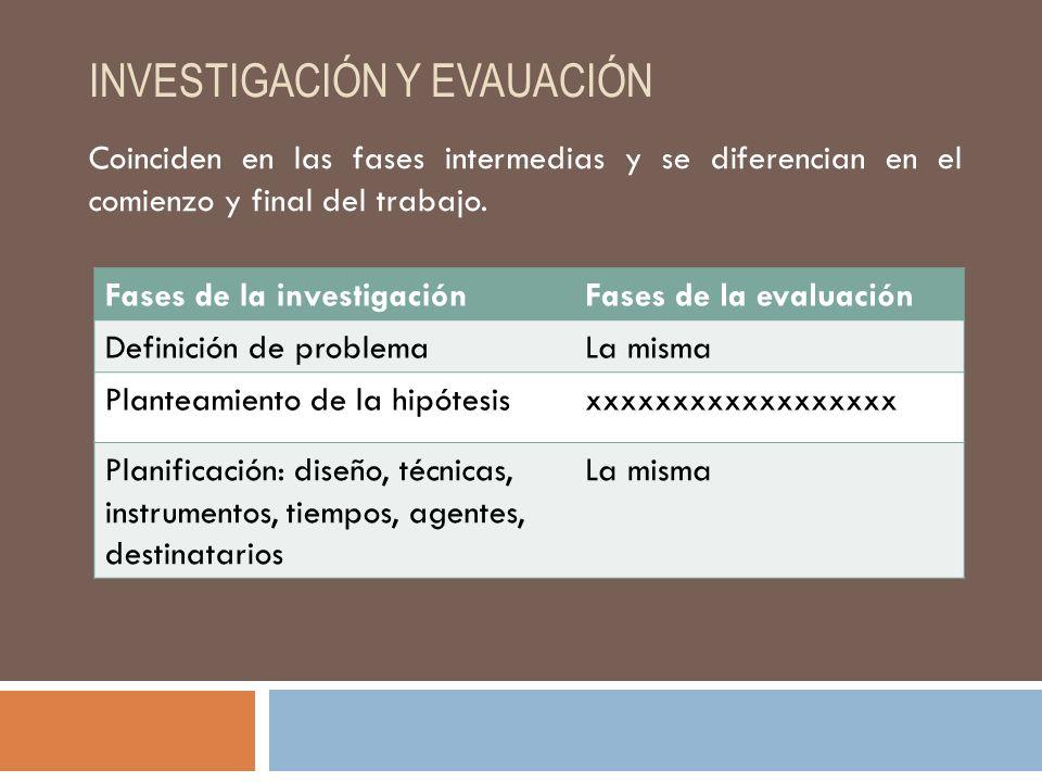 INVESTIGACIÓN Y EVAUACIÓN Coinciden en las fases intermedias y se diferencian en el comienzo y final del trabajo.
