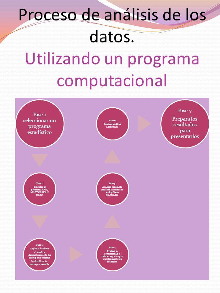 Proceso de análisis de los datos. Utilizando un programa computacional Fase 1 seleccionar un programa estadístico Fase 2 Ejecutar el programa SPSS, MI