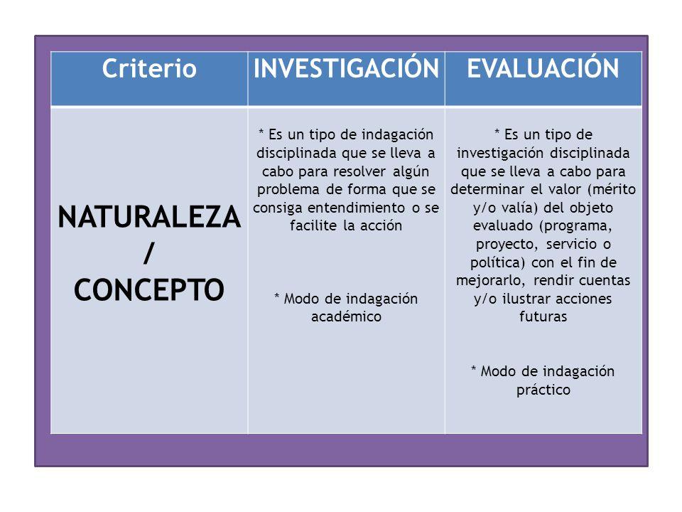 CriterioINVESTIGACIÓNEVALUACIÓN NATURALEZA / CONCEPTO * Es un tipo de indagación disciplinada que se lleva a cabo para resolver algún problema de forma que se consiga entendimiento o se facilite la acción * Modo de indagación académico * Es un tipo de investigación disciplinada que se lleva a cabo para determinar el valor (mérito y/o valía) del objeto evaluado (programa, proyecto, servicio o política) con el fin de mejorarlo, rendir cuentas y/o ilustrar acciones futuras * Modo de indagación práctico