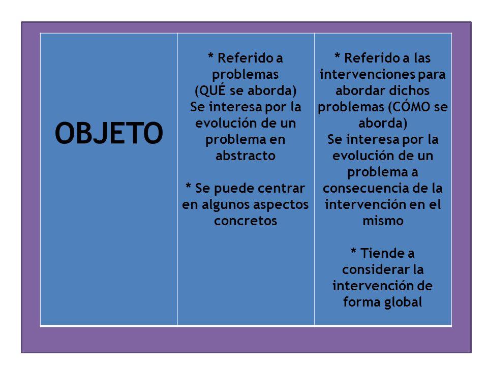 MÉTODO * Referido la selección, recopilación y análisis de la información * Referido al diagnóstico de la situación evaluativa, la elección del tipo de evaluación, a la definición de los criterios de evaluación, a la recopilación y análisis de información, a la valoración y emisión de juicios a la luz de los criterios de evaluación, al establecimiento de recomendaciones y a la comunicación de los resultados para conseguir una mayor utilidad/utilización de la evaluación
