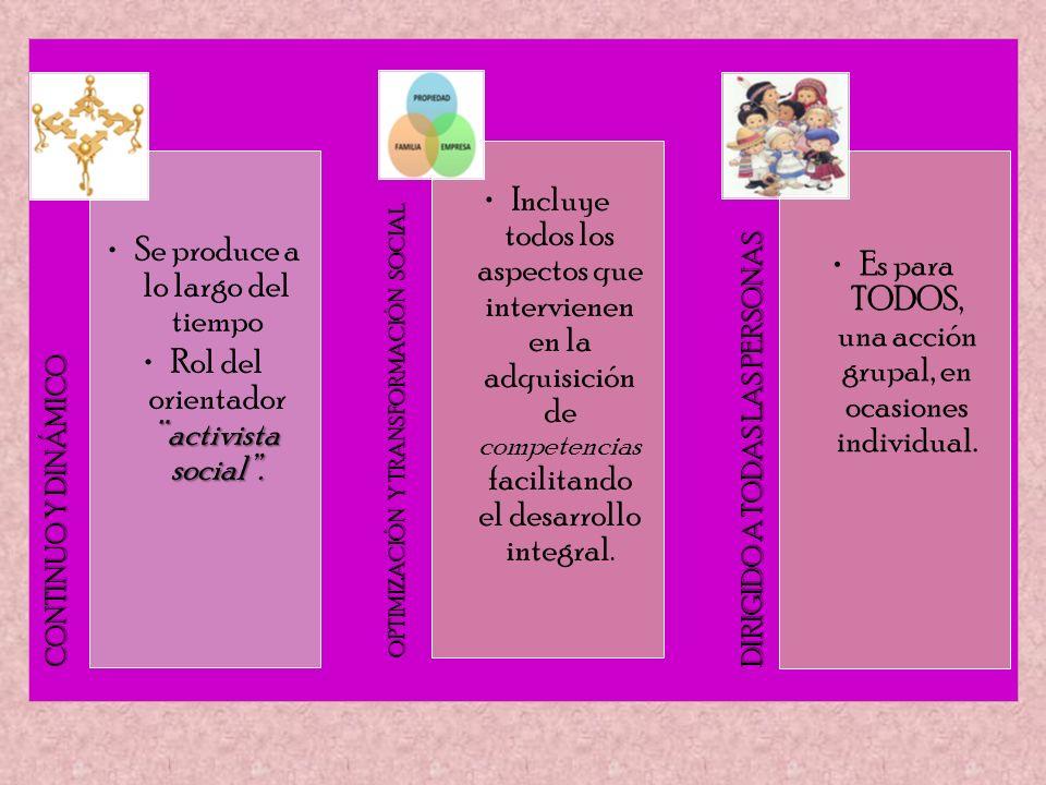 CONTINUO Y DINÁMICO Se produce a lo largo del tiempo ¨activista social.Rol del orientador ¨activista social. OPTIMIZACIÓN Y TRANSFORMACIÓN SOCIAL Incl