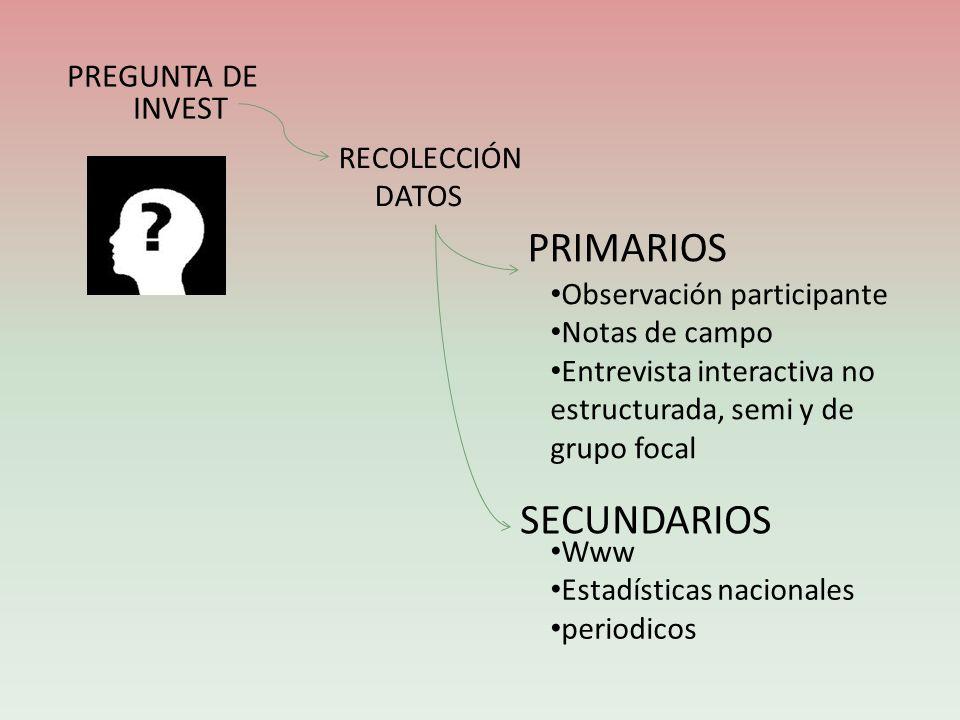 PREGUNTA DE INVEST RECOLECCIÓN DATOS PRIMARIOS SECUNDARIOS Observación participante Notas de campo Entrevista interactiva no estructurada, semi y de g